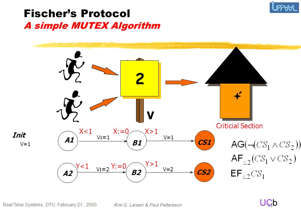 Fischer's Protocol A simple MUTEX Algorithm
