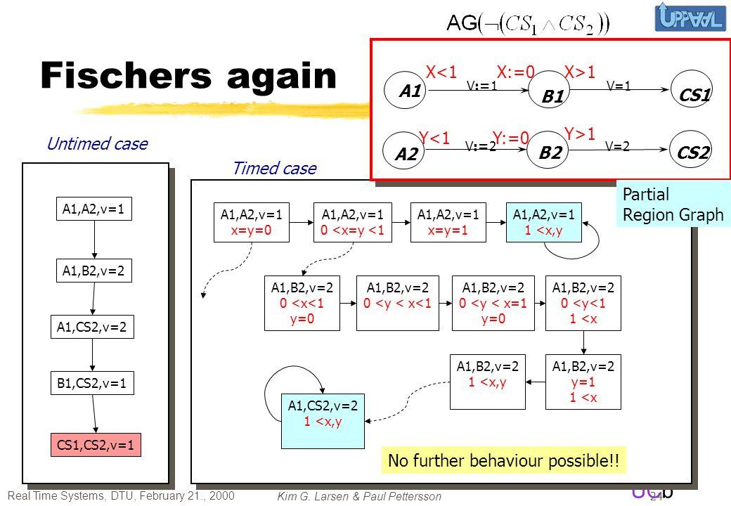 Fischers again A1 B1 CS1 A2 B2 CS2 Y<1 X:=0 Y:=0 X>1 Y>1