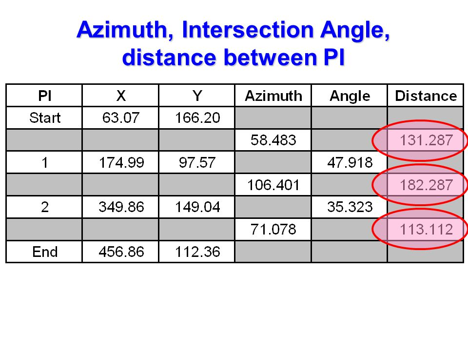 Azimuth, Intersection Angle, distance between PI