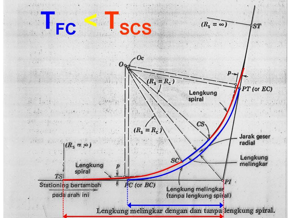 TFC < TSCS
