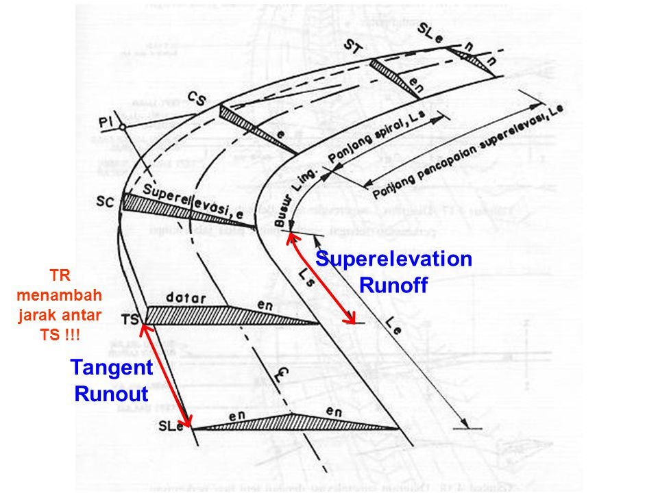 Superelevation Runoff TR menambah jarak antar TS !!!
