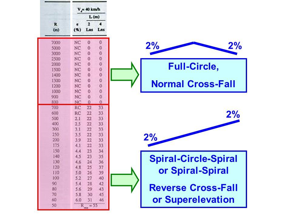 Spiral-Circle-Spiral or Spiral-Spiral