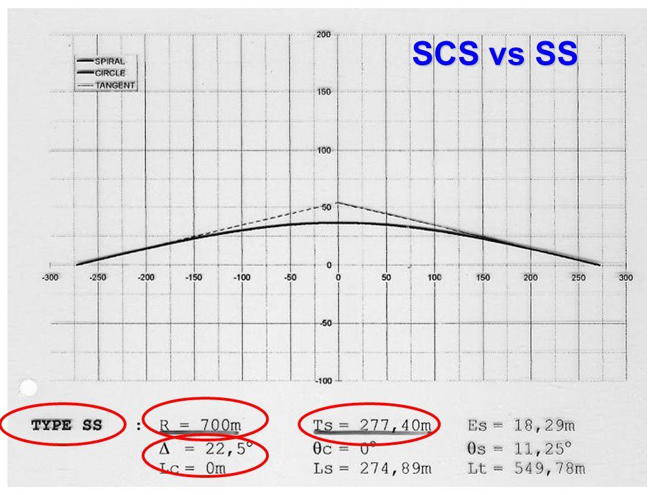 SCS vs SS