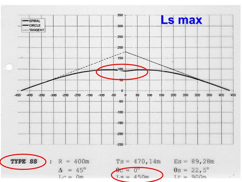 Ls max