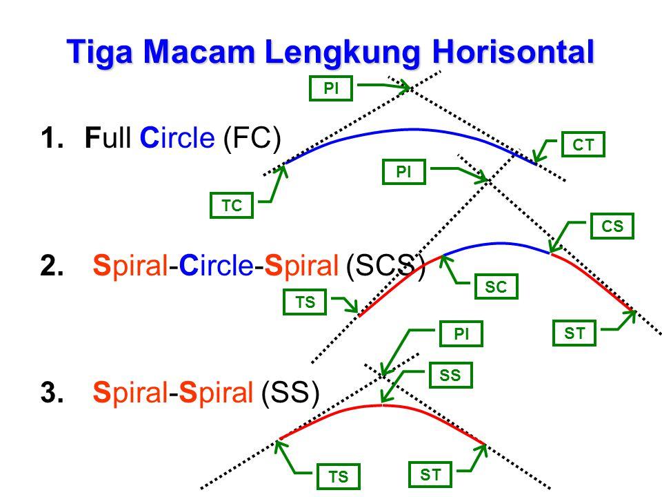 Tiga Macam Lengkung Horisontal