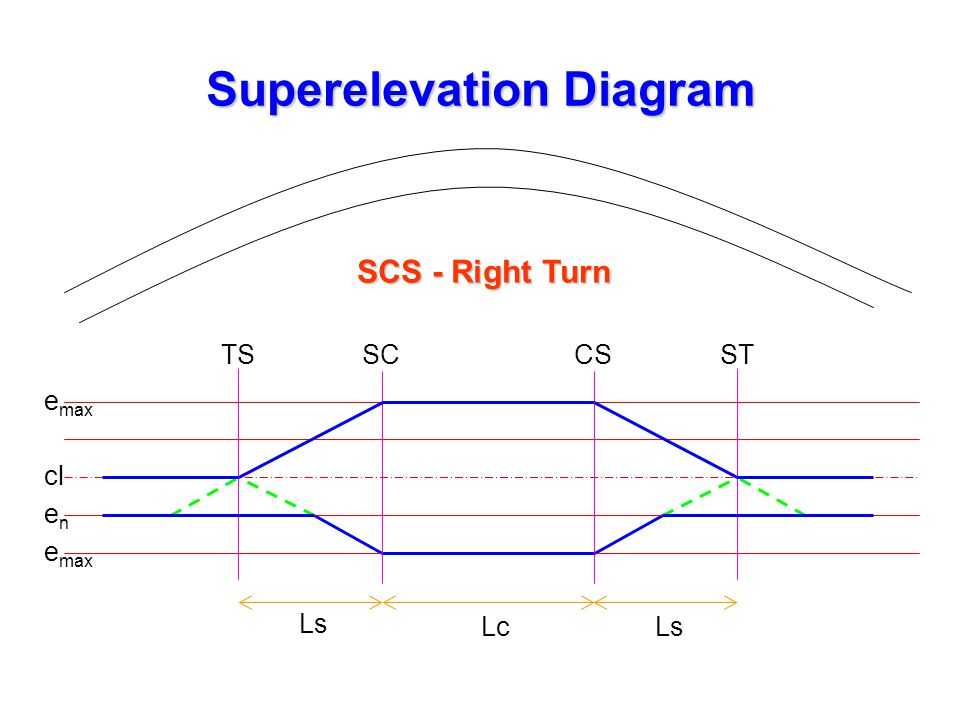 Superelevation Diagram