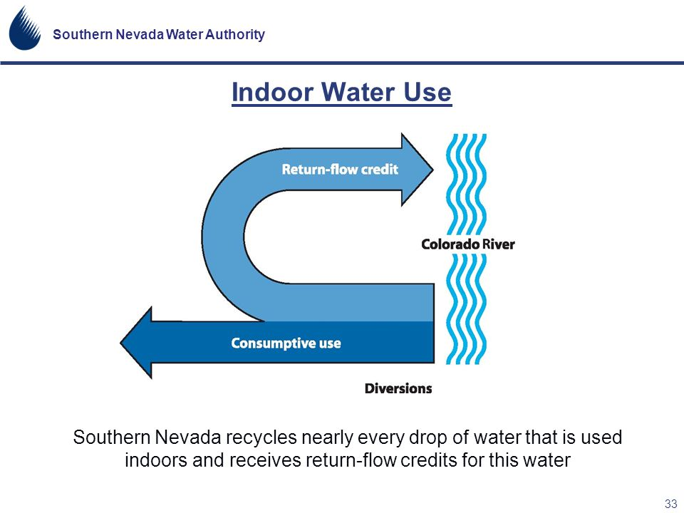Indoor Water Use Southern Nevada recycles nearly every drop of water that is used indoors and receives return-flow credits for this water.