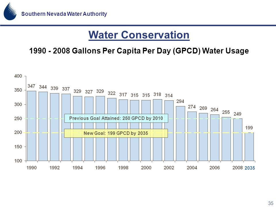 Water Conservation 1990 - 2008 Gallons Per Capita Per Day (GPCD) Water Usage. Previous Goal Attained: 250 GPCD by 2010.