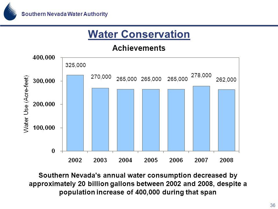 Water Conservation Achievements