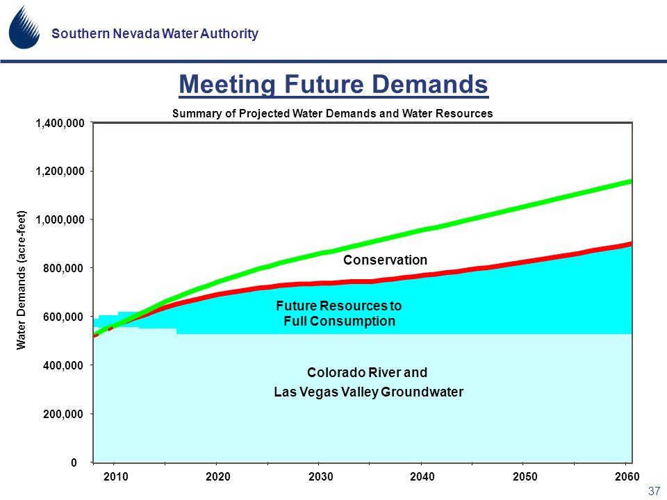Meeting Future Demands