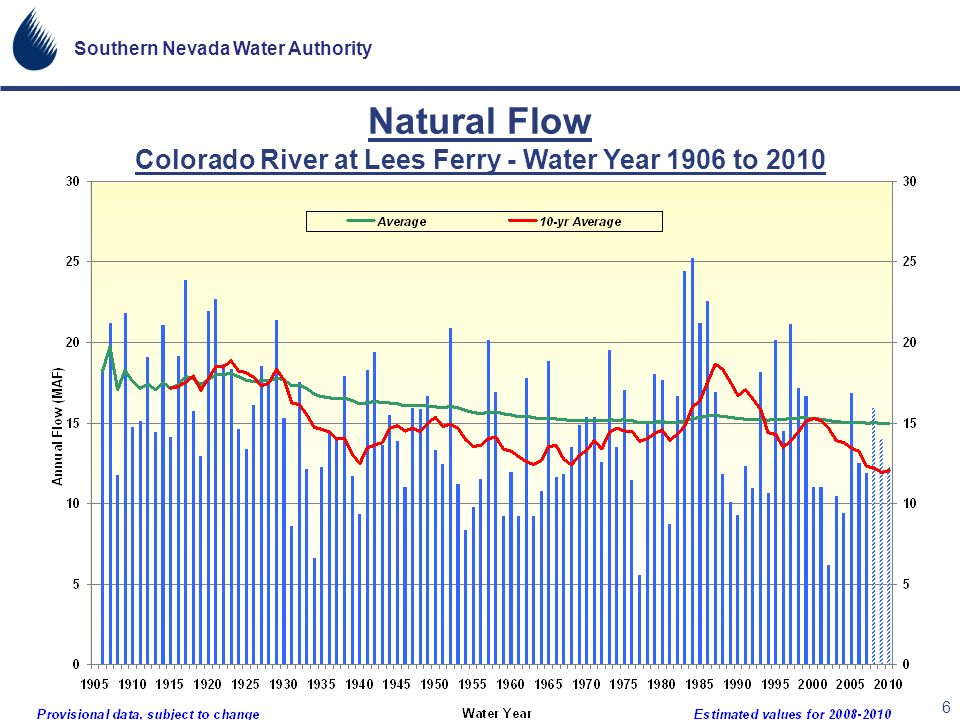 Natural Flow Colorado River at Lees Ferry - Water Year 1906 to 2010