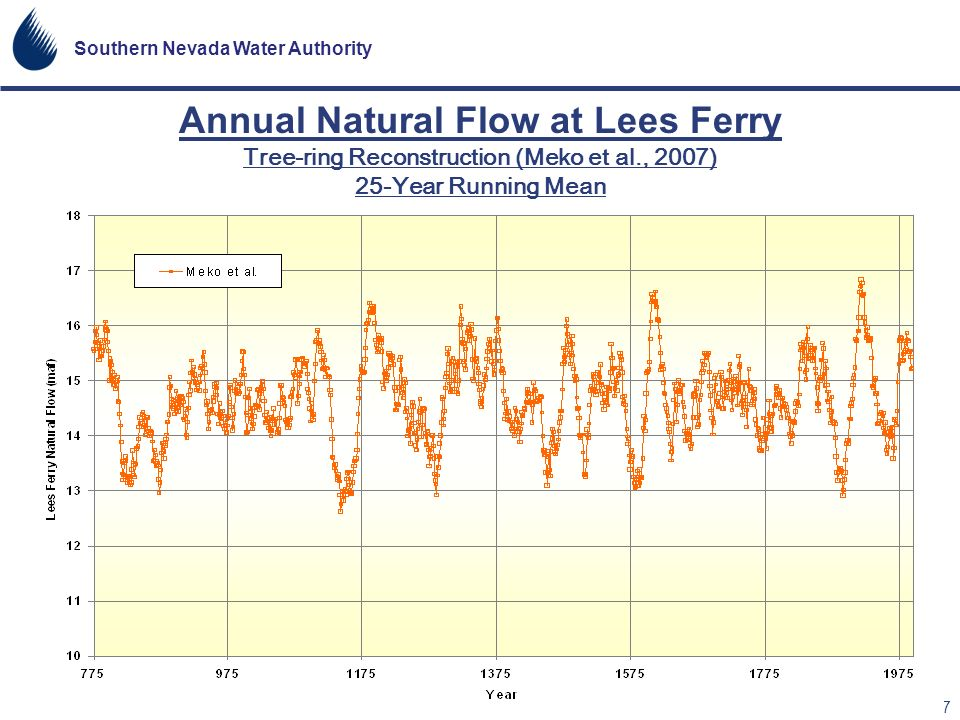 Annual Natural Flow at Lees Ferry Tree-ring Reconstruction (Meko et al