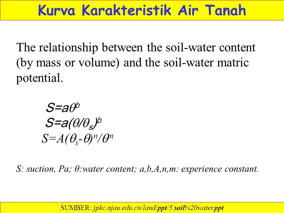 Kurva Karakteristik Air Tanah