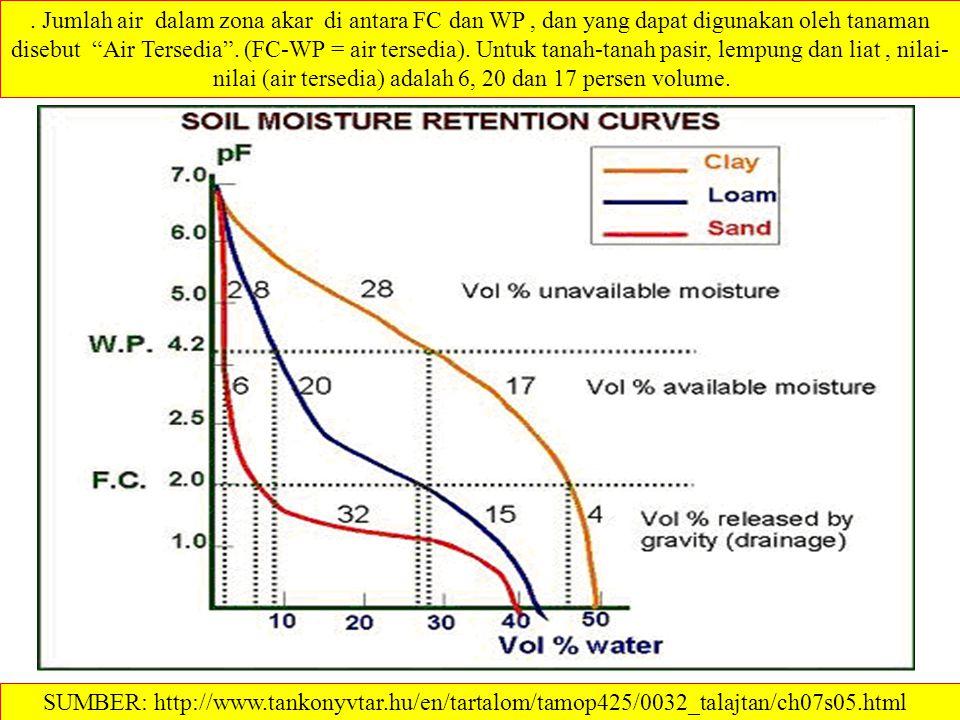 . Jumlah air dalam zona akar di antara FC dan WP , dan yang dapat digunakan oleh tanaman disebut Air Tersedia . (FC-WP = air tersedia). Untuk tanah-tanah pasir, lempung dan liat , nilai-nilai (air tersedia) adalah 6, 20 dan 17 persen volume. 