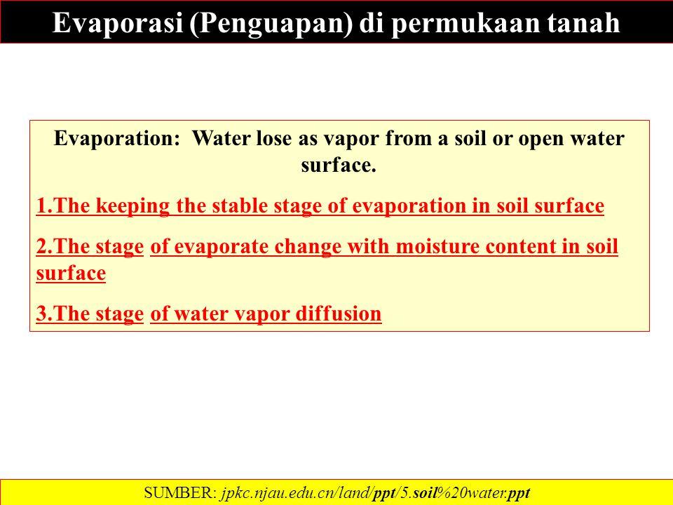 Evaporasi (Penguapan) di permukaan tanah