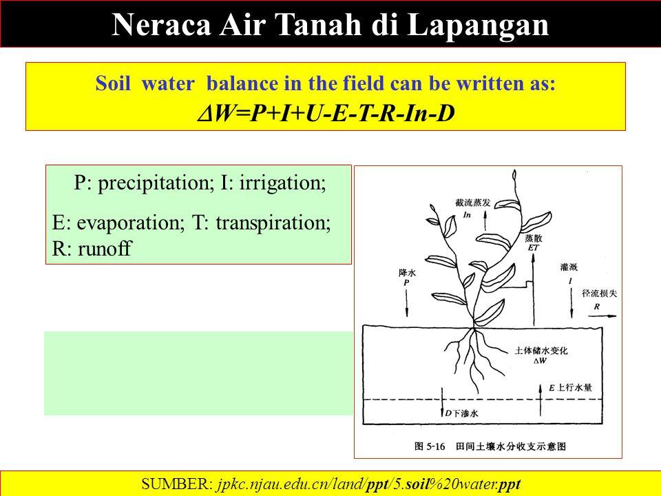 Neraca Air Tanah di Lapangan