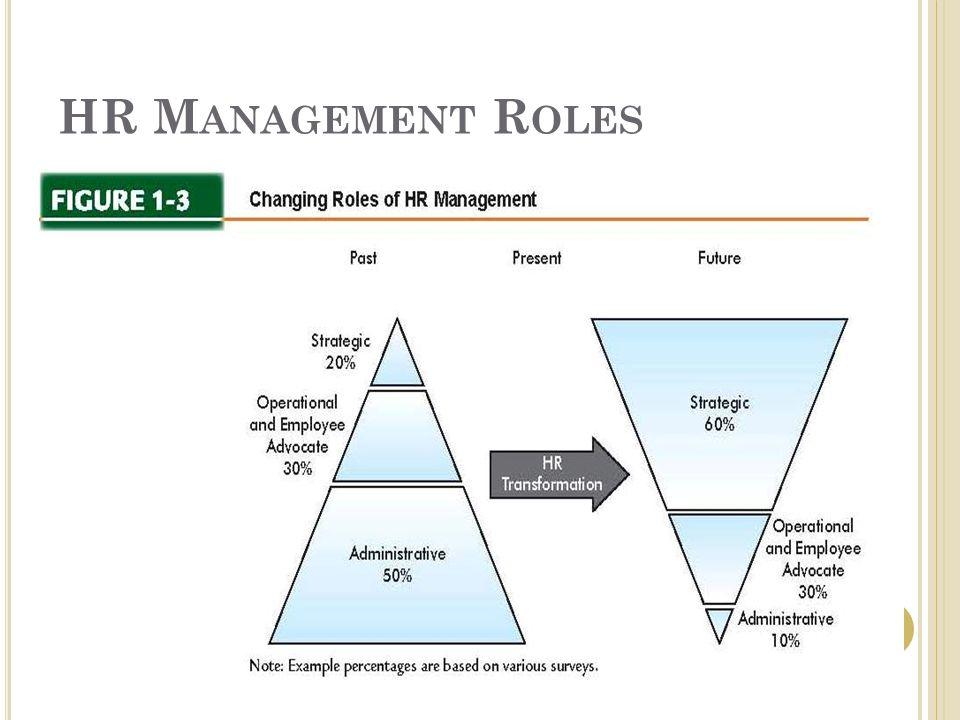 HR Management Roles