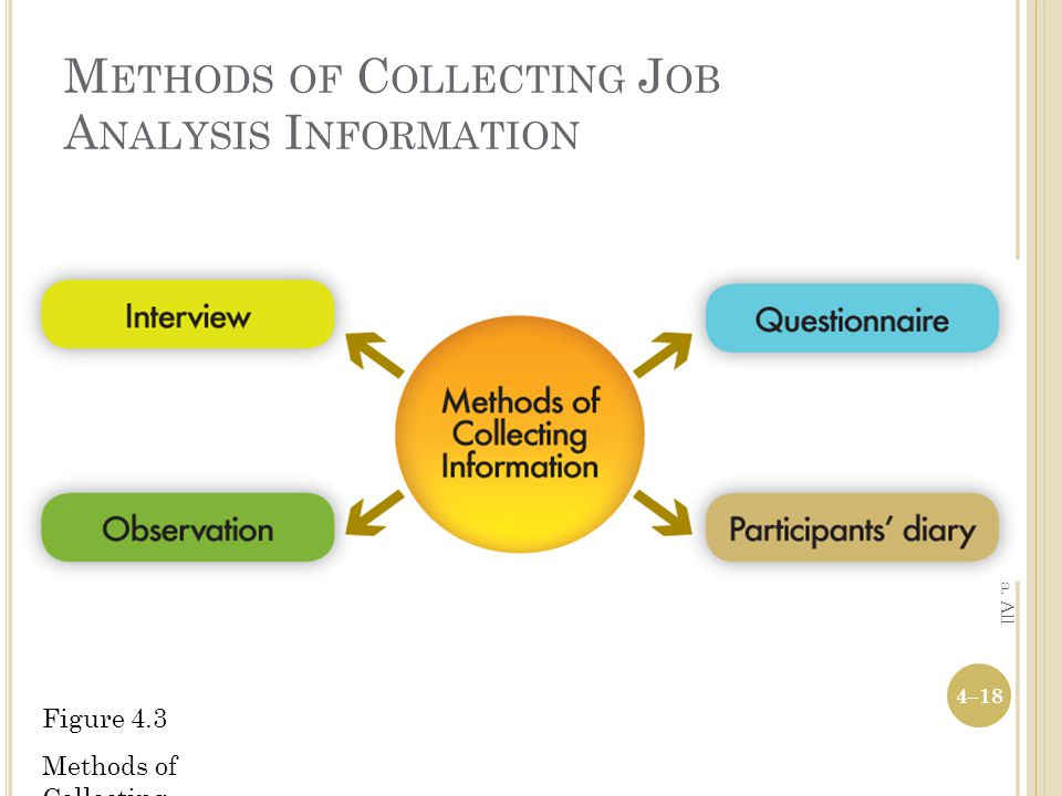 Methods of Collecting Job Analysis Information
