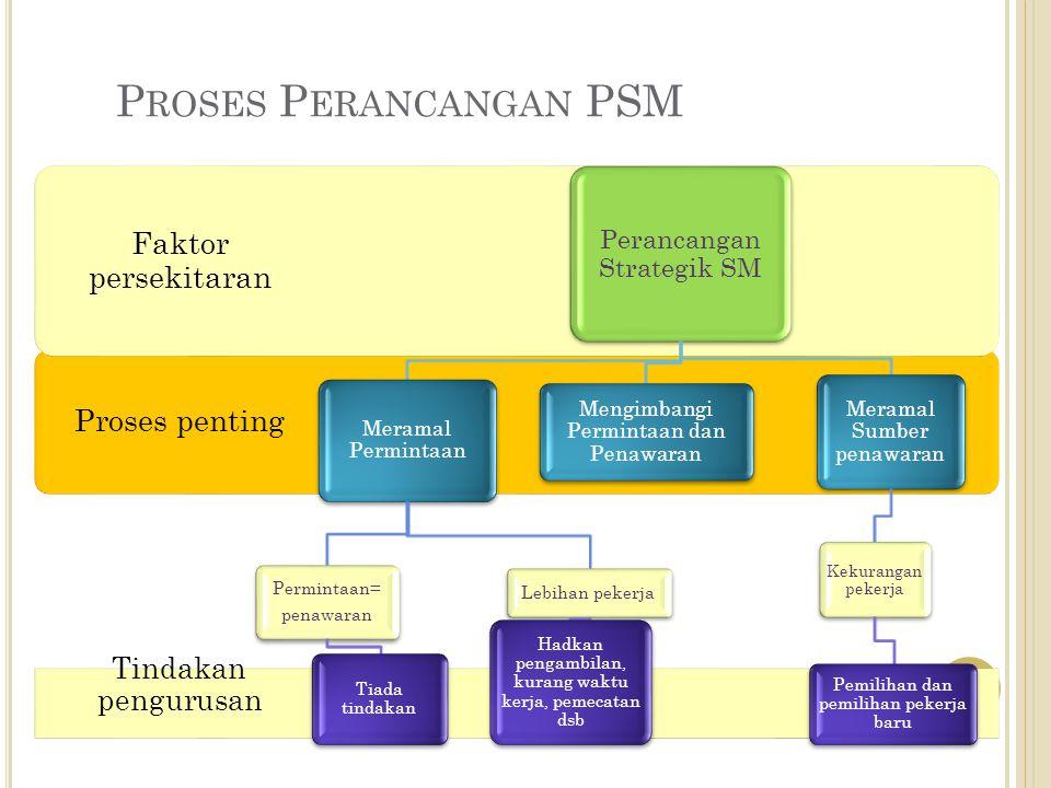 Proses Perancangan PSM