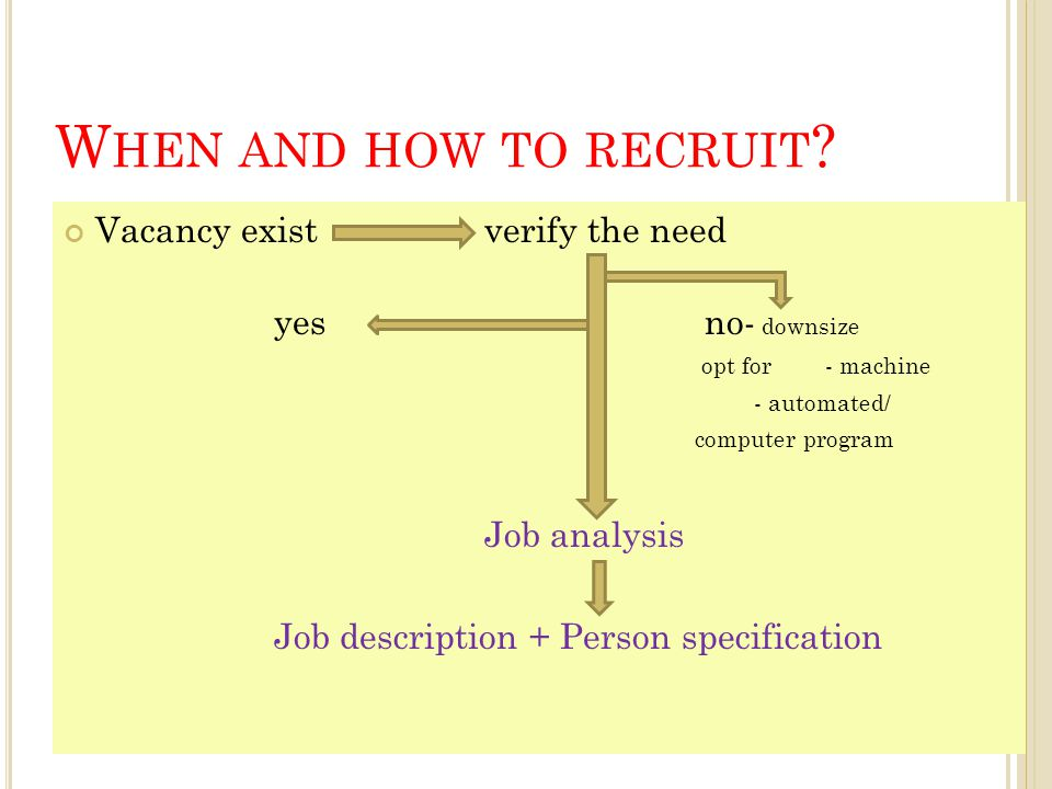 When and how to recruit Vacancy exist verify the need