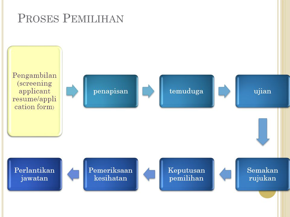 Proses Pemilihan Pengambilan (screening applicant resume/application form) penapisan. temuduga. ujian.