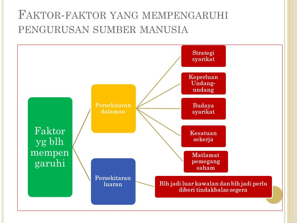 Faktor-faktor yang mempengaruhi pengurusan sumber manusia