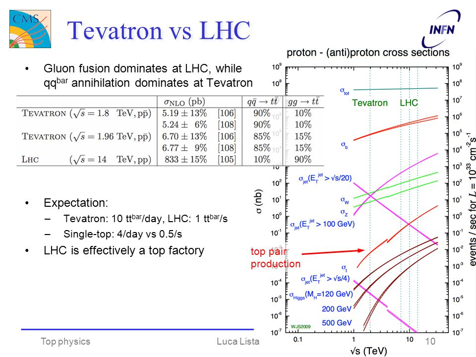 Tevatron vs LHC Gluon fusion dominates at LHC, while qqbar annihilation dominates at Tevatron. Expectation:
