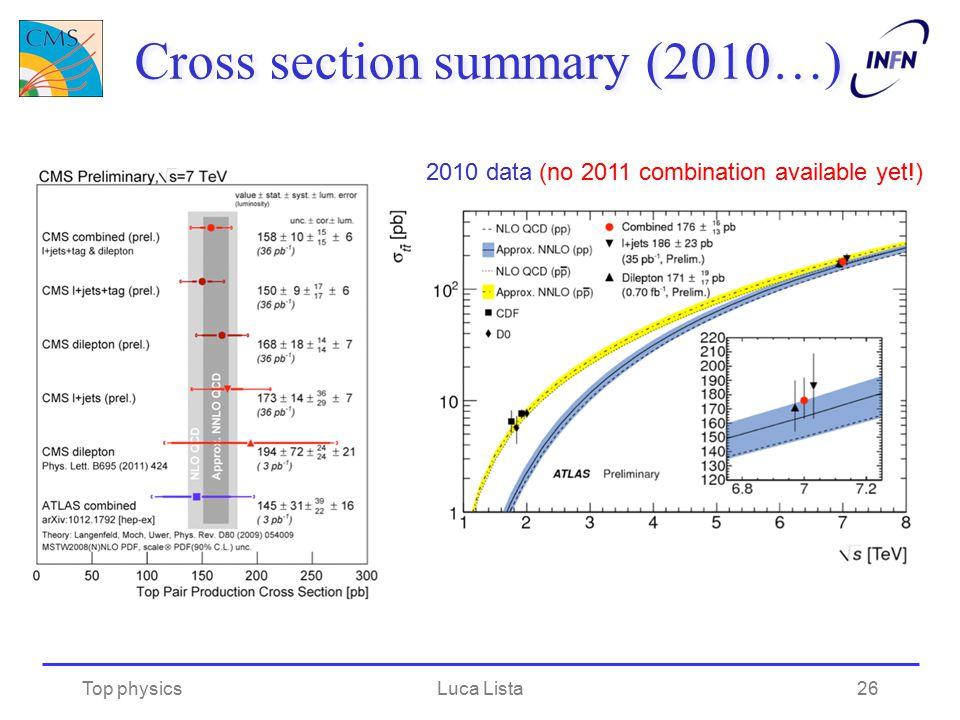 Cross section summary (2010…)