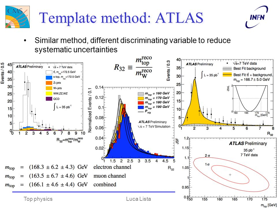 Template method: ATLAS