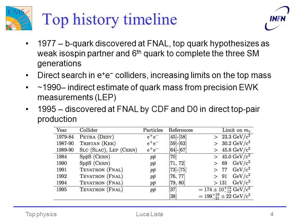 Top history timeline
