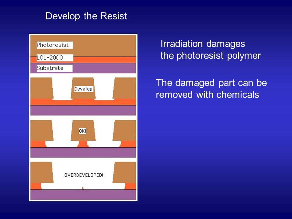 Develop the Resist Irradiation damages the photoresist polymer.