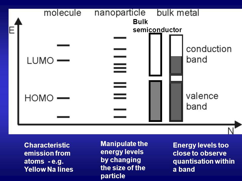 Bulk semiconductor Characteristic emission from atoms - e.g. Yellow Na lines. Manipulate the energy levels by changing the size of the particle.