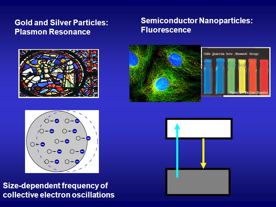 Semiconductor Nanoparticles: Fluorescence