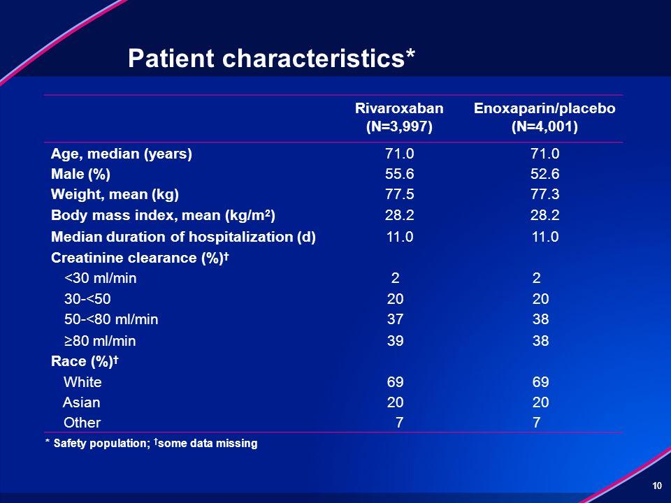 Patient characteristics*