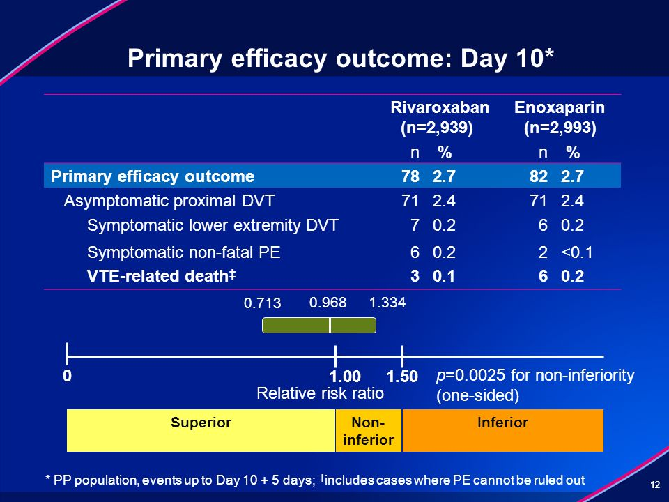 Primary efficacy outcome: Day 10*