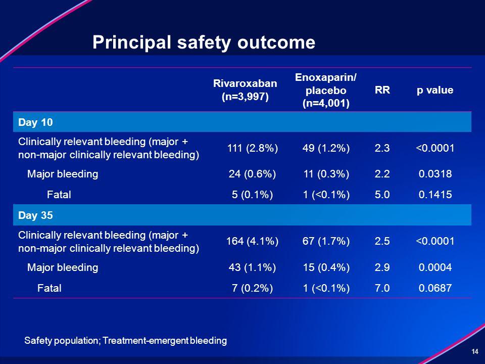 Principal safety outcome