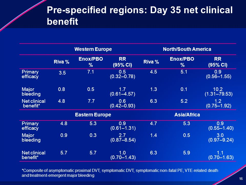 Pre-specified regions: Day 35 net clinical benefit