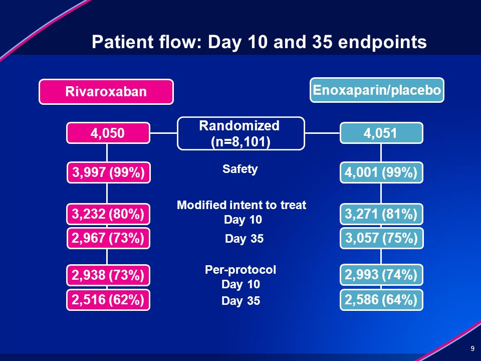 Patient flow: Day 10 and 35 endpoints