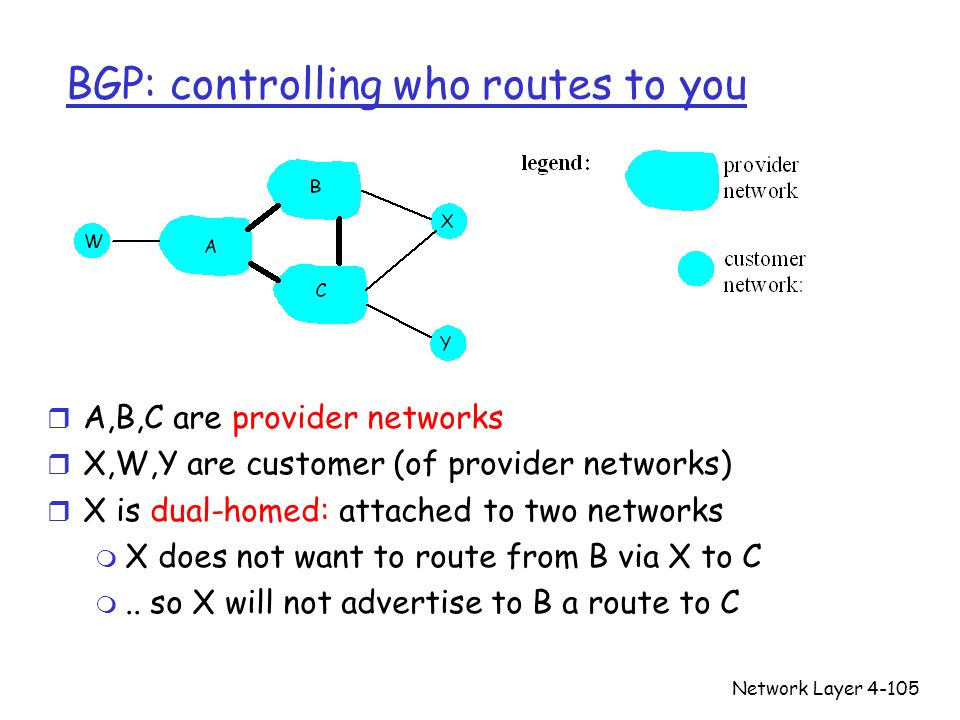 BGP: controlling who routes to you