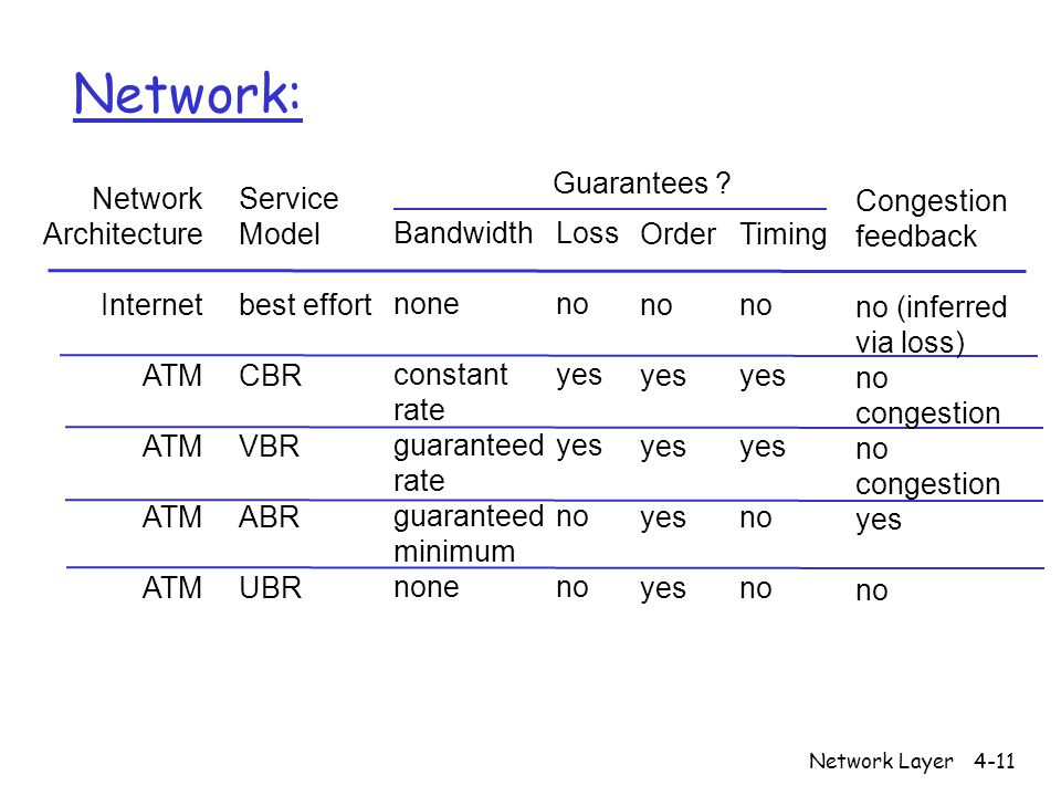 Network: Guarantees Network Architecture Internet ATM Service Model