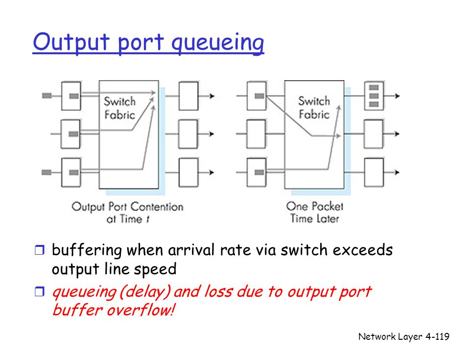 Output port queueing buffering when arrival rate via switch exceeds output line speed. queueing (delay) and loss due to output port buffer overflow!