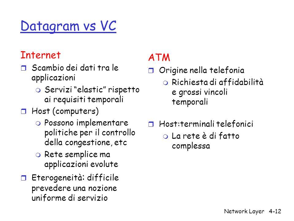 Datagram vs VC Internet ATM Scambio dei dati tra le applicazioni