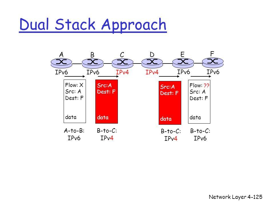 Dual Stack Approach A B C D E F IPv6 IPv6 IPv4 IPv4 IPv6 IPv6 A-to-B: