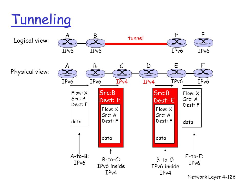 Tunneling A B E F Logical view: A B C D E F Physical view: Src:B