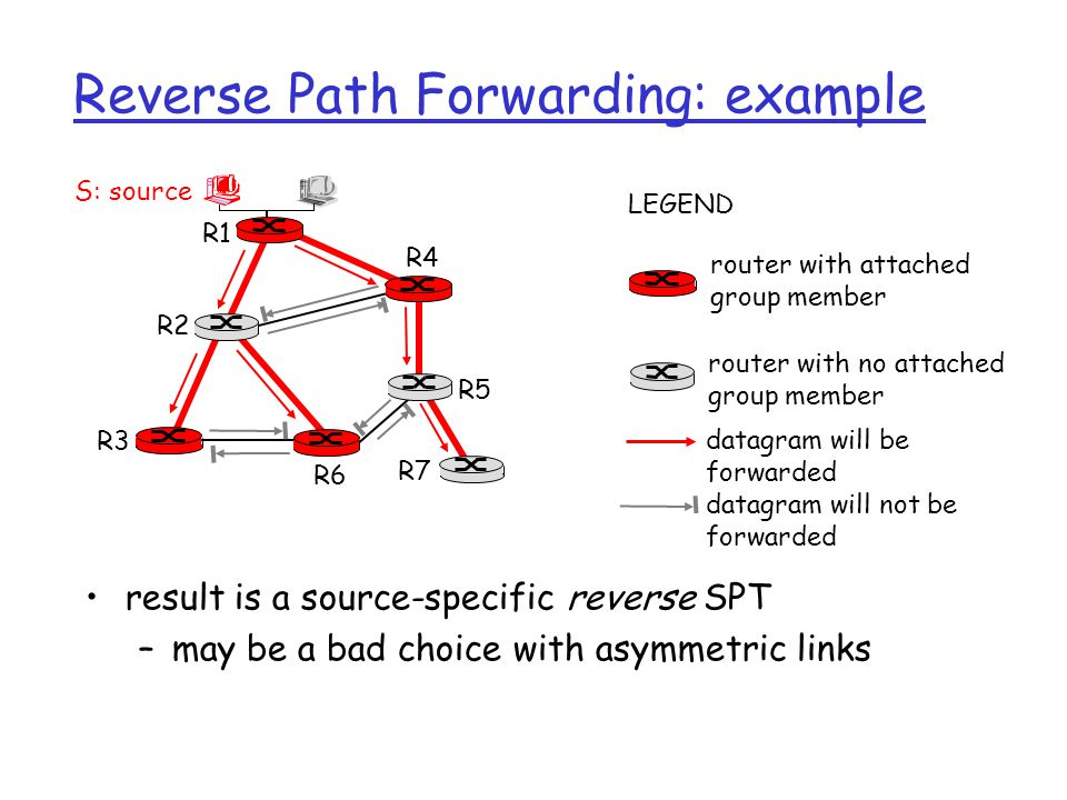 Reverse Path Forwarding: example