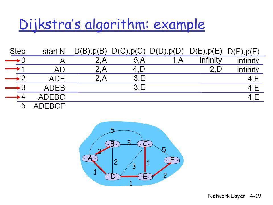 Dijkstra's algorithm: example