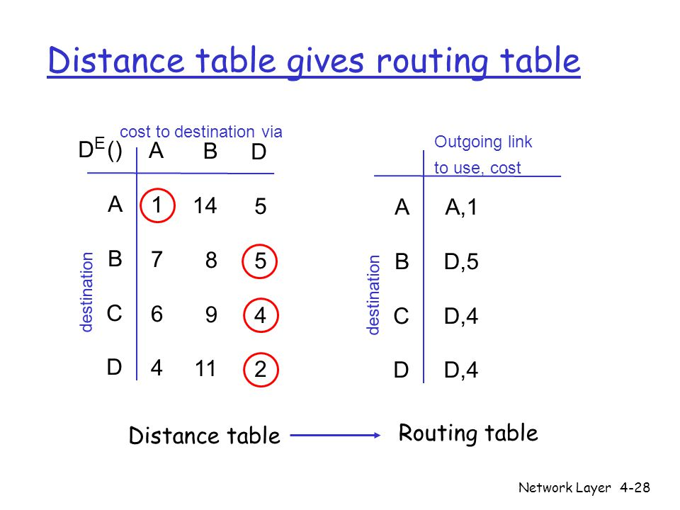 Reti di calcolatori e sicurezza network layer ppt download for Table 6 3 gives the mean distance