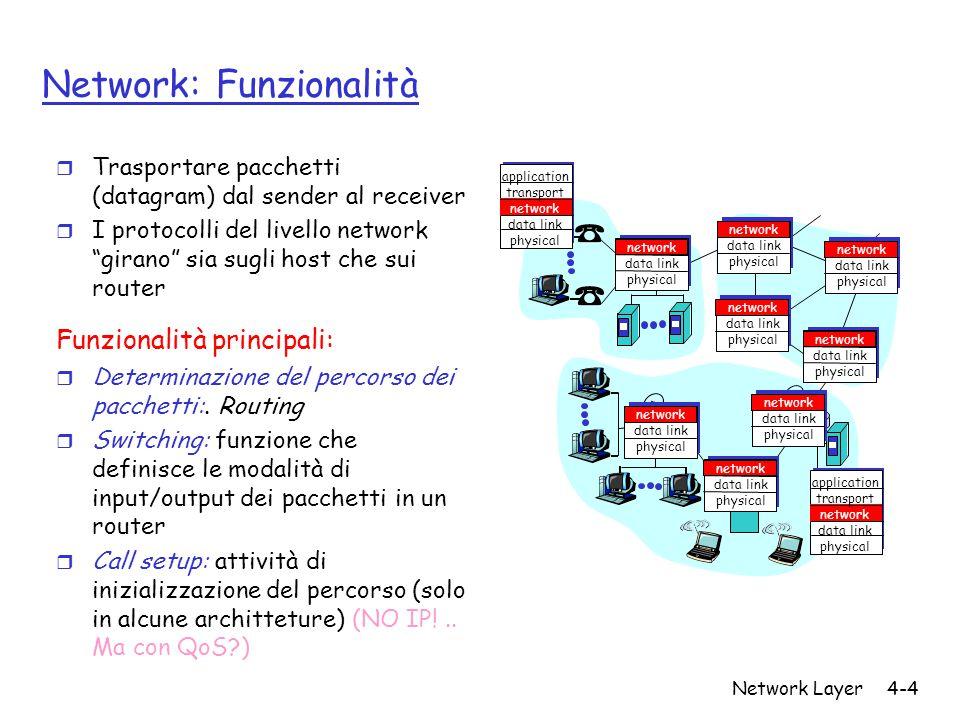 Network: Funzionalità