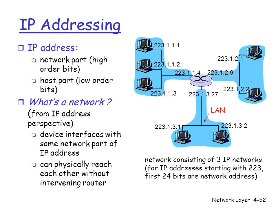 IP Addressing IP address: