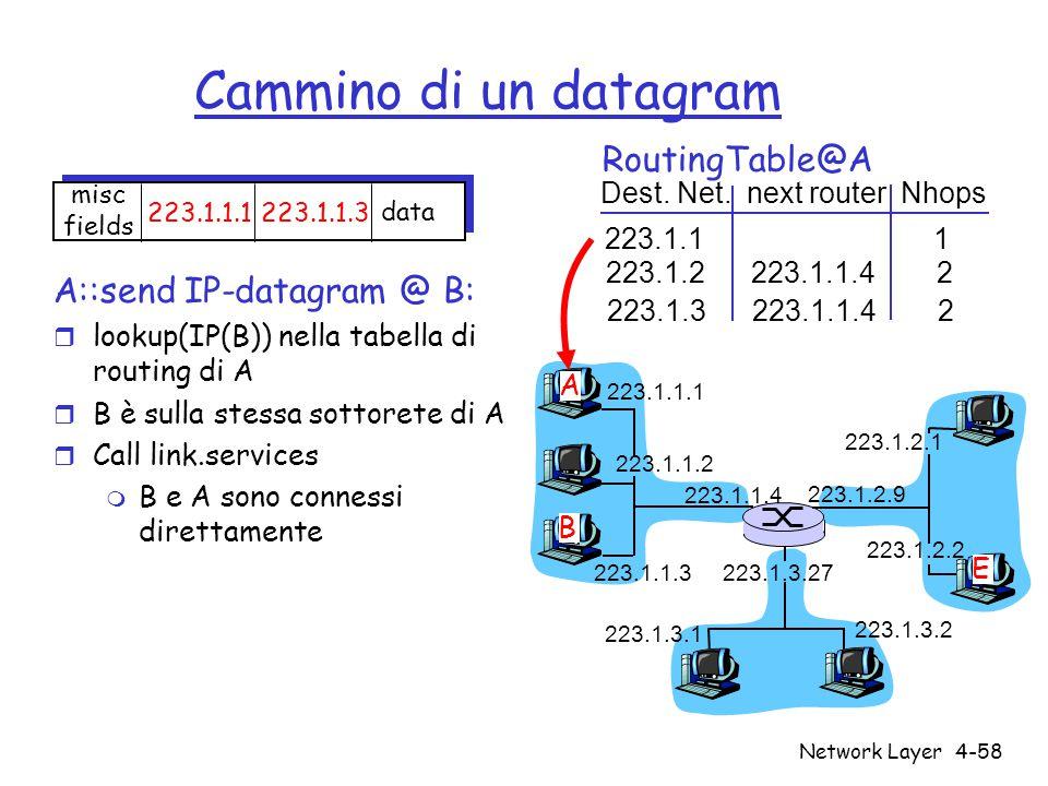 Cammino di un datagram RoutingTable@A A::send IP-datagram @ B: